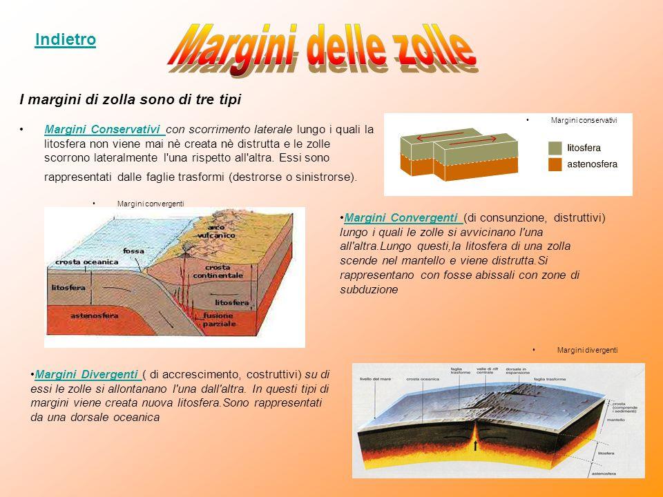 Margini delle zolle Indietro I margini di zolla sono di tre tipi