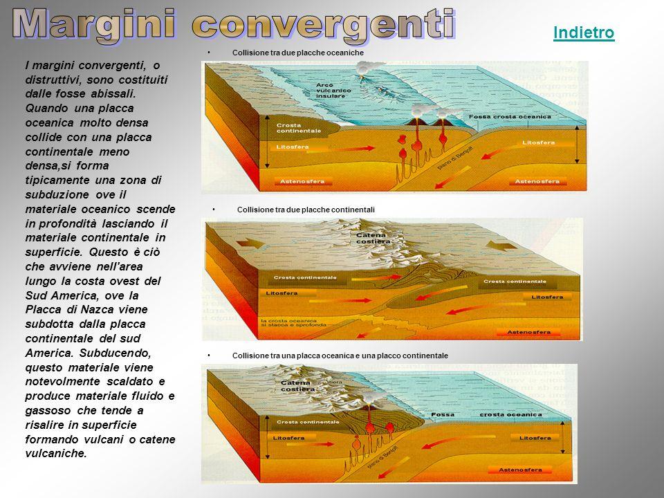 Margini convergenti Indietro