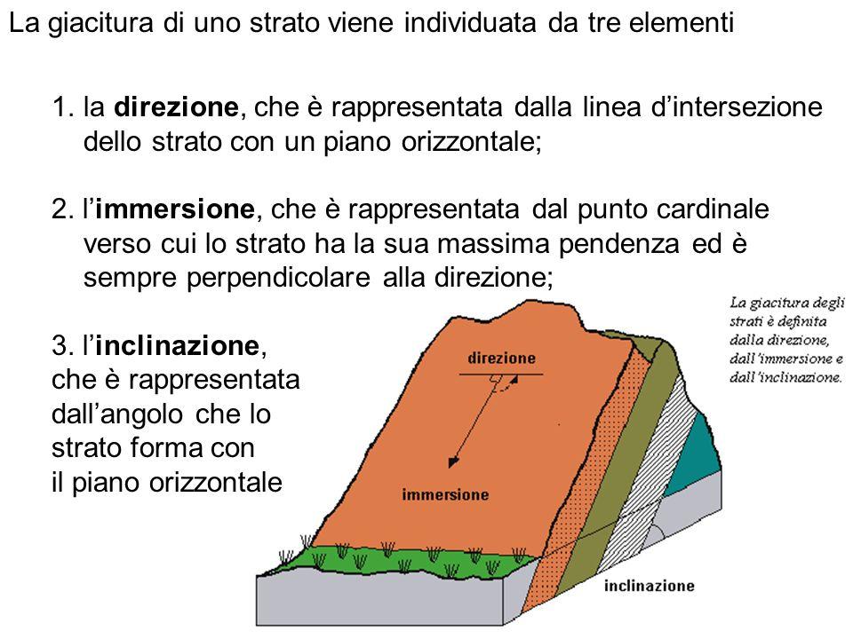 La giacitura di uno strato viene individuata da tre elementi