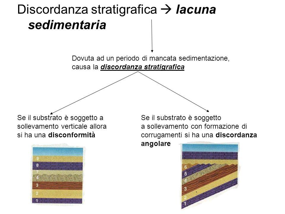 Discordanza stratigrafica  lacuna sedimentaria