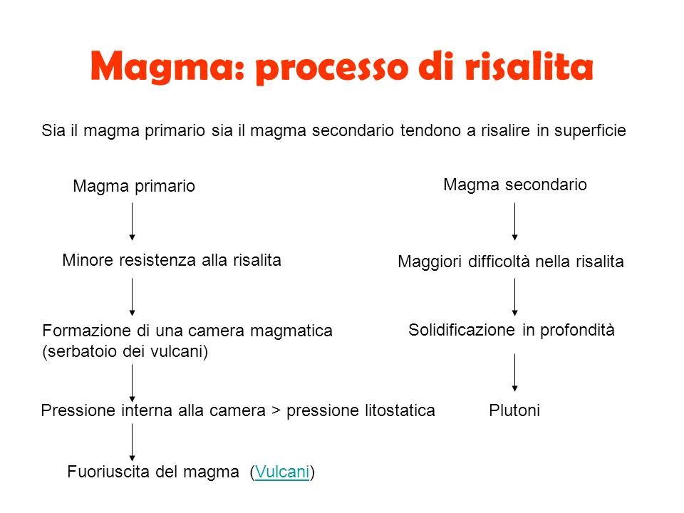Magma: processo di risalita