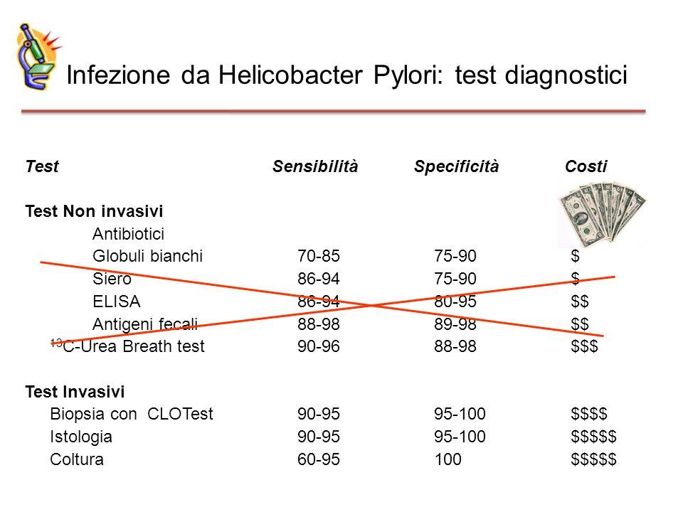 Infezione da Helicobacter Pylori: test diagnostici