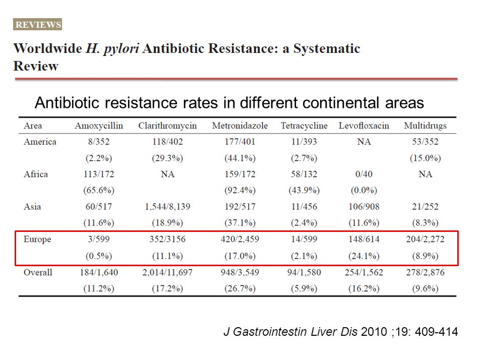 Antibiotic resistance rates in different continental areas