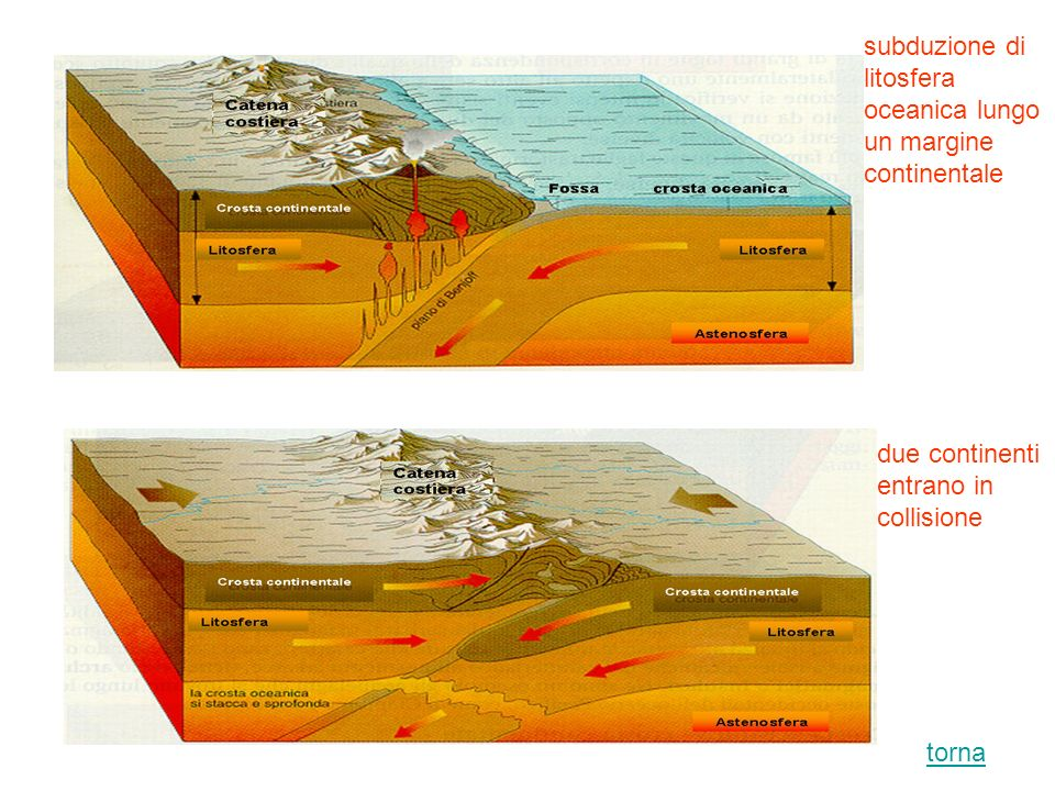 subduzione di litosfera