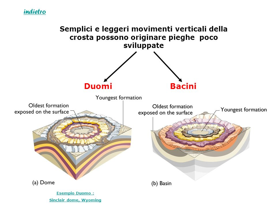 indietro Semplici e leggeri movimenti verticali della crosta possono originare pieghe poco sviluppate.