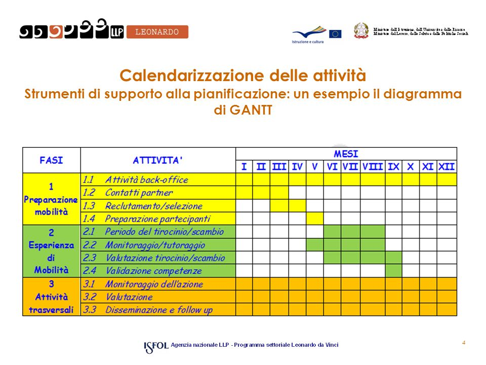 Calendarizzazione delle attività Strumenti di supporto alla pianificazione: un esempio il diagramma di GANTT