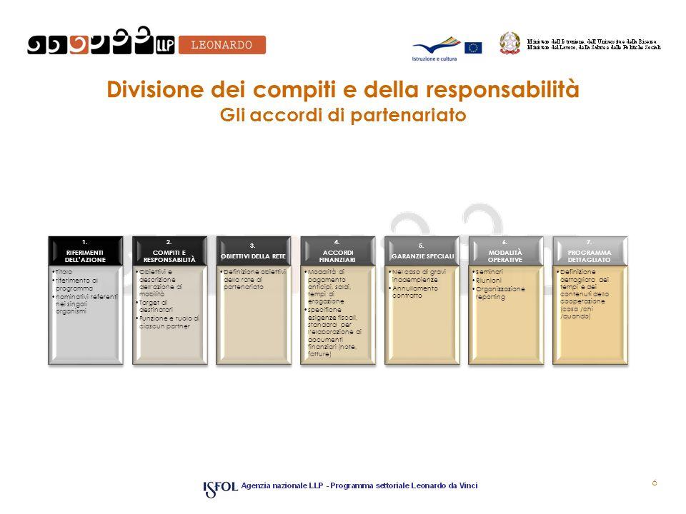 RIFERIMENTI DELL'AZIONE COMPITI E RESPONSABILITÀ PROGRAMMA DETTAGLIATO