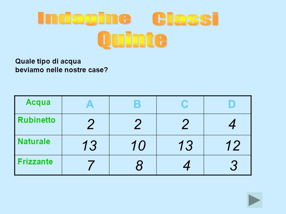 Indagine Classi Quinte 8 A B C D 2 4 13 10 12 7 3 Acqua Rubinetto