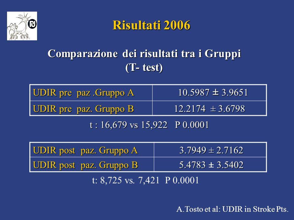 Comparazione dei risultati tra i Gruppi
