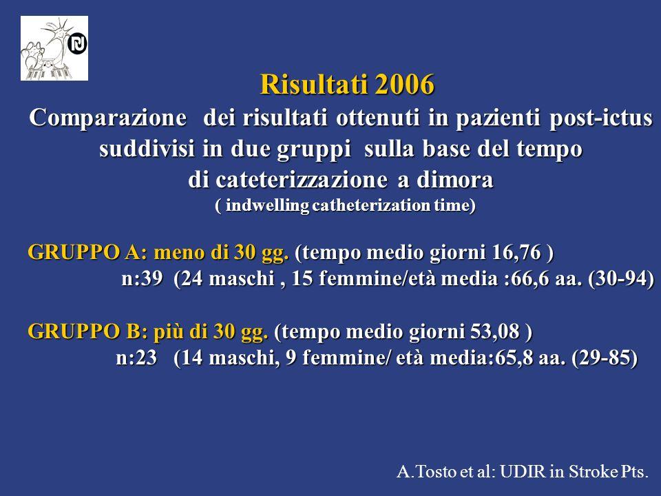 di cateterizzazione a dimora ( indwelling catheterization time)