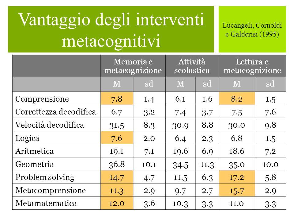 Vantaggio degli interventi metacognitivi