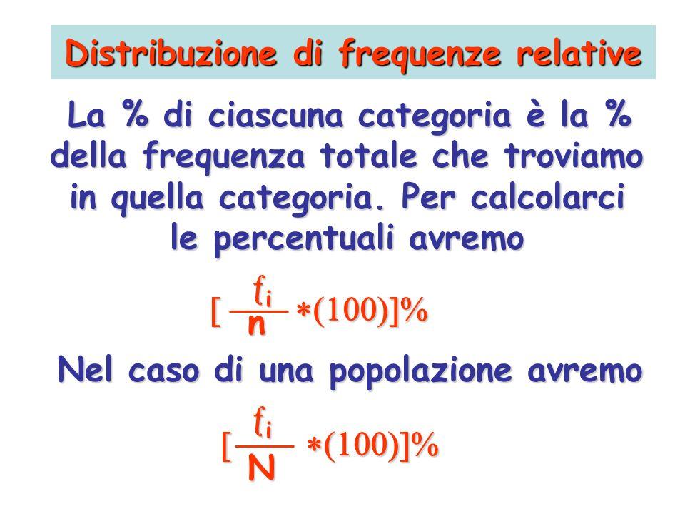 Distribuzione di frequenze relative
