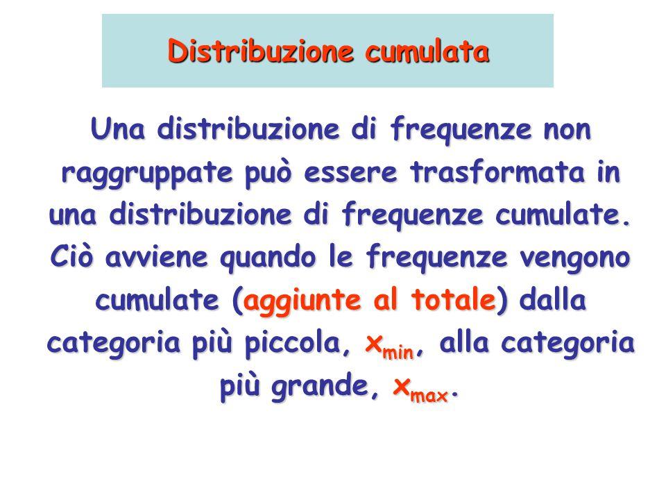 Distribuzione cumulata