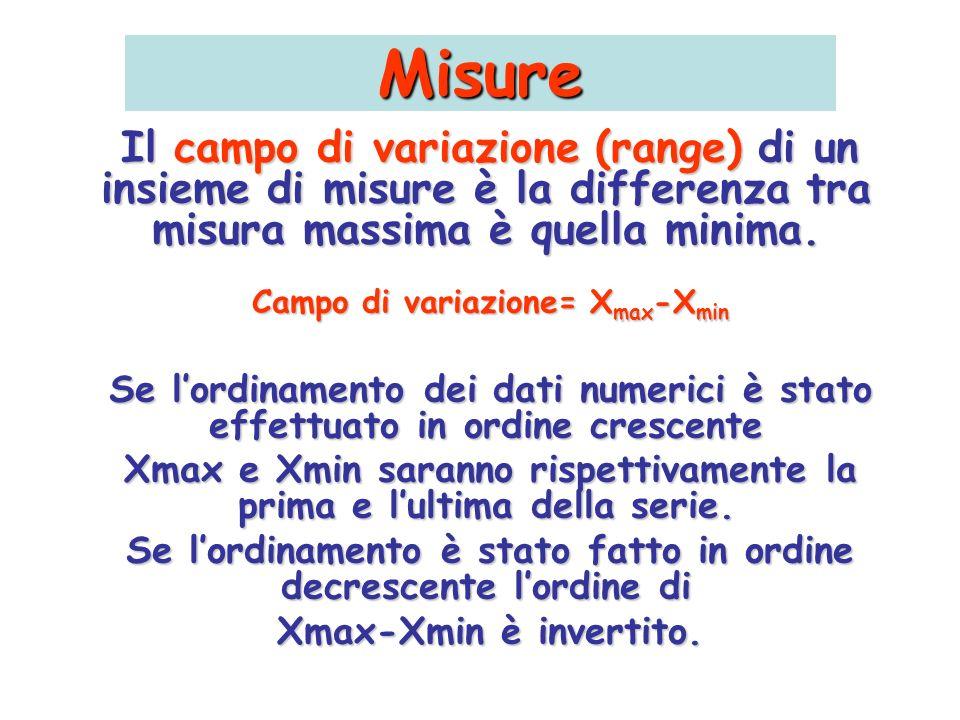 Misure Il campo di variazione (range) di un insieme di misure è la differenza tra misura massima è quella minima.