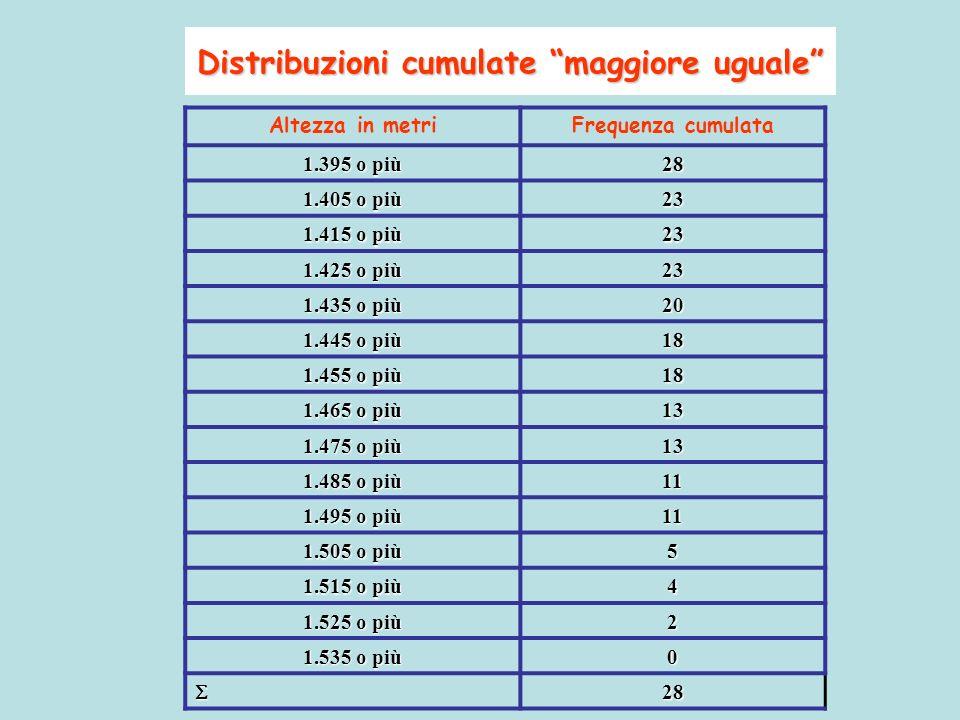 Distribuzioni cumulate maggiore uguale