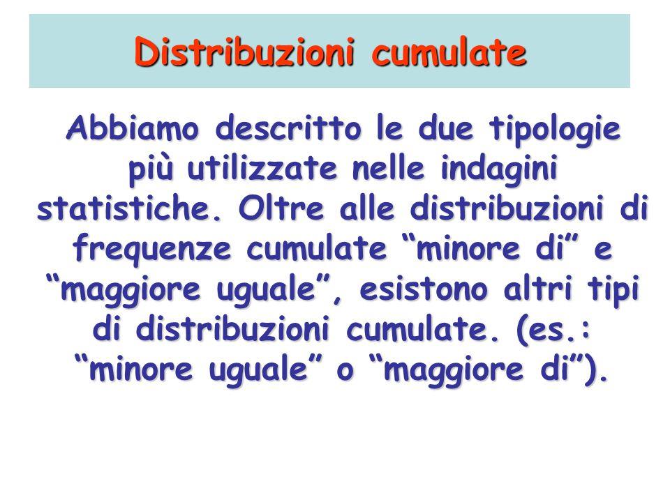 Distribuzioni cumulate