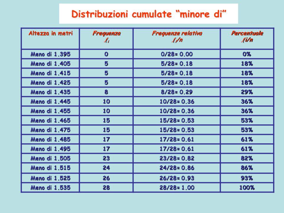 Distribuzioni cumulate minore di