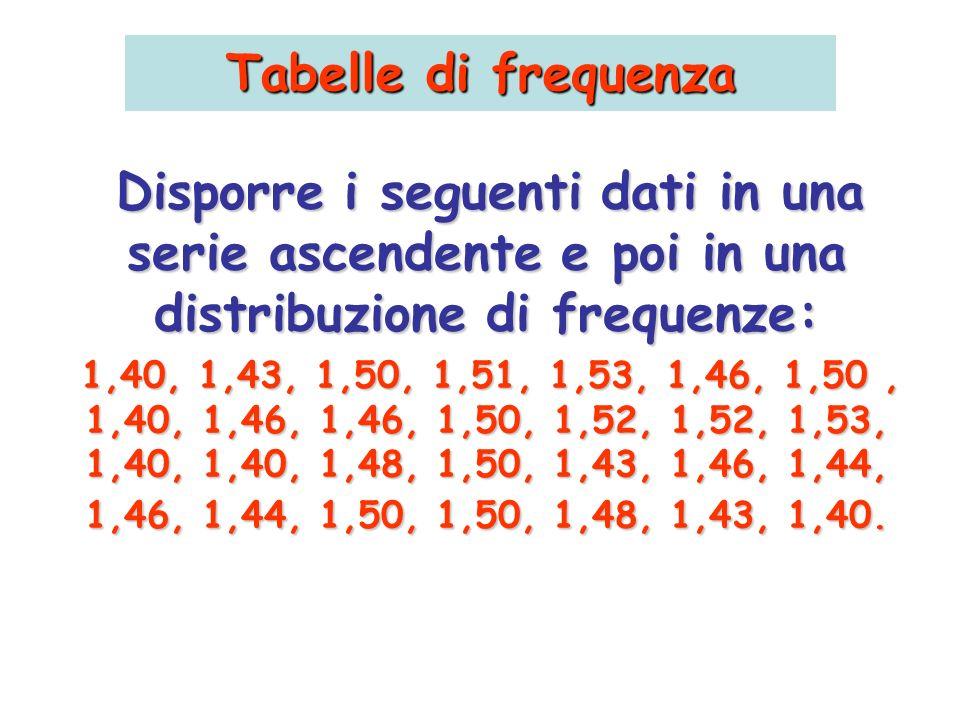 Tabelle di frequenza Disporre i seguenti dati in una serie ascendente e poi in una distribuzione di frequenze: