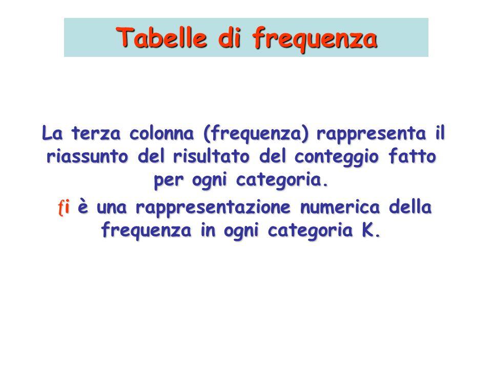 Tabelle di frequenza La terza colonna (frequenza) rappresenta il riassunto del risultato del conteggio fatto per ogni categoria.