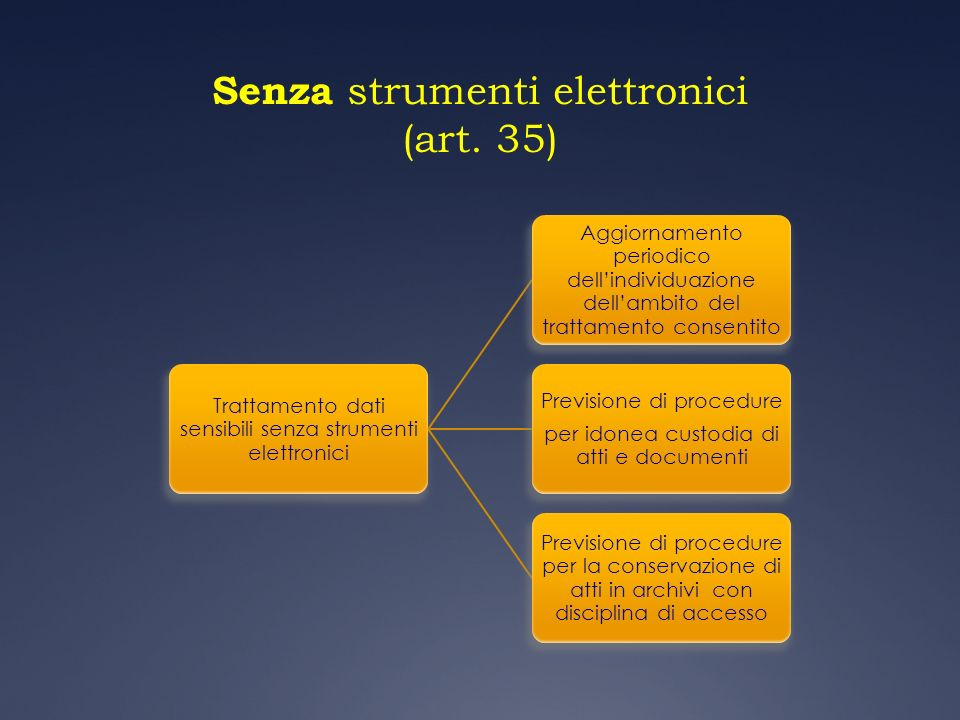 Senza strumenti elettronici (art. 35)