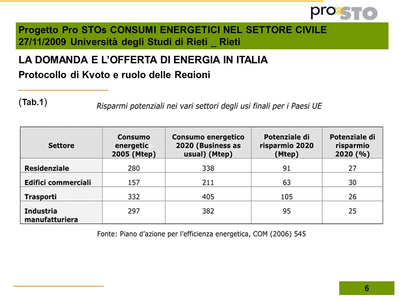 LA DOMANDA E L'OFFERTA DI ENERGIA IN ITALIA