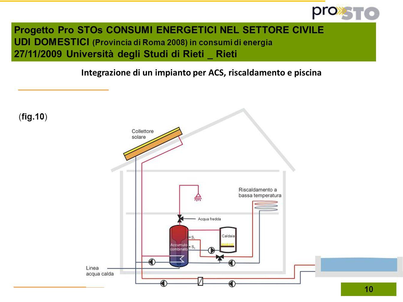 Integrazione di un impianto per ACS, riscaldamento e piscina