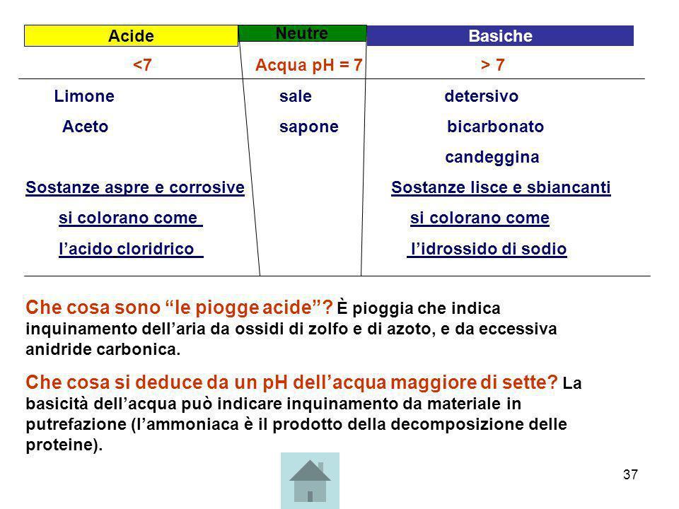 AcideNeutre. Basiche. <7 Acqua pH = 7 > 7.