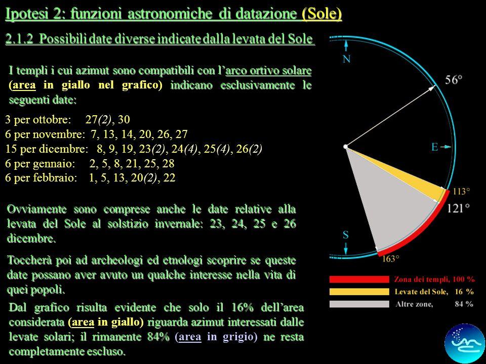 Ipotesi 2: funzioni astronomiche di datazione (Sole)