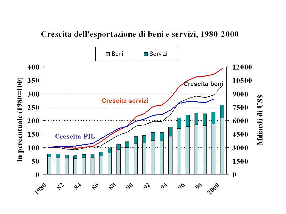 Crescita beni Crescita servizi Crescita PIL