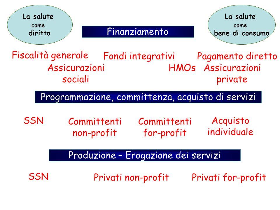 Programmazione, committenza, acquisto di servizi