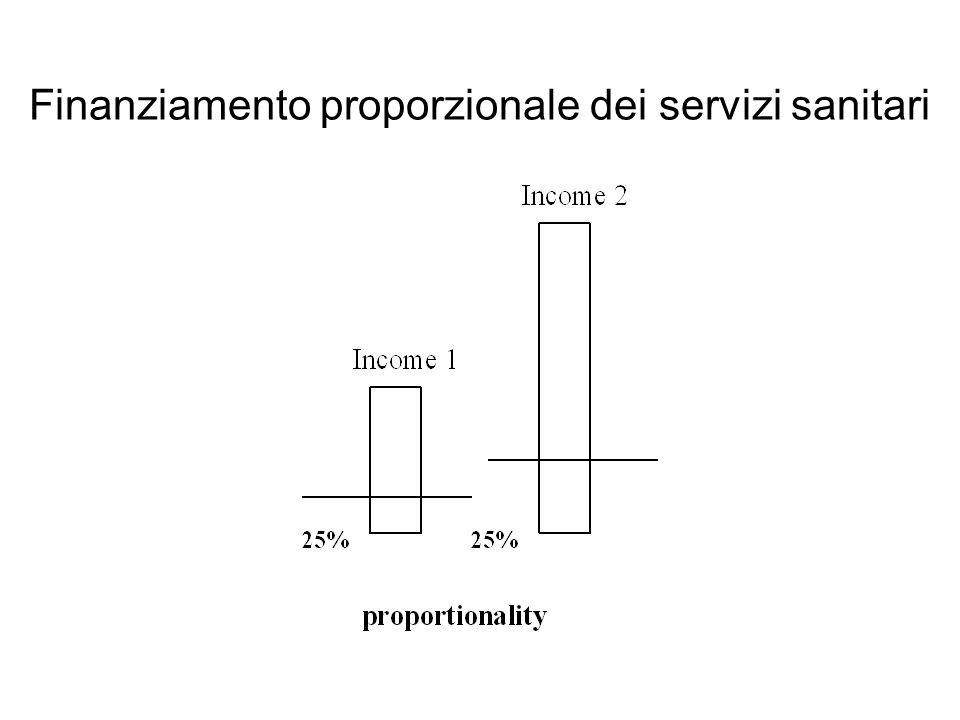 Finanziamento proporzionale dei servizi sanitari
