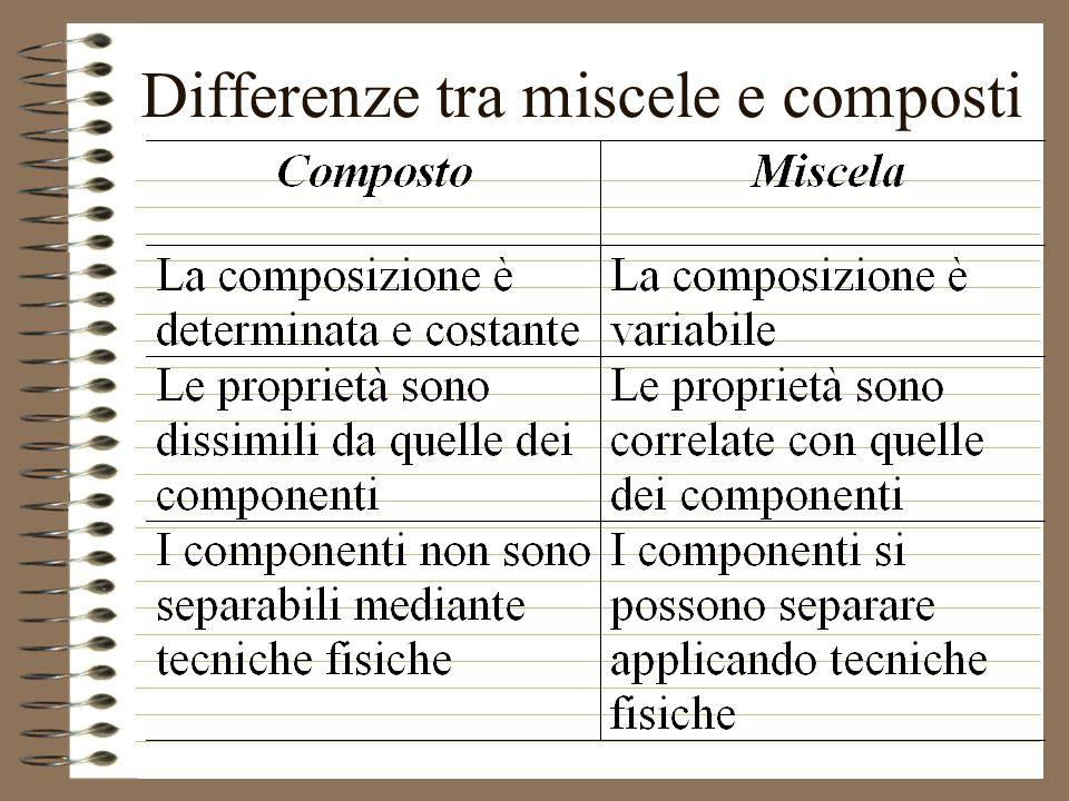 Differenze tra miscele e composti