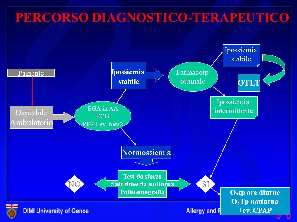 PERCORSO DIAGNOSTICO-TERAPEUTICO