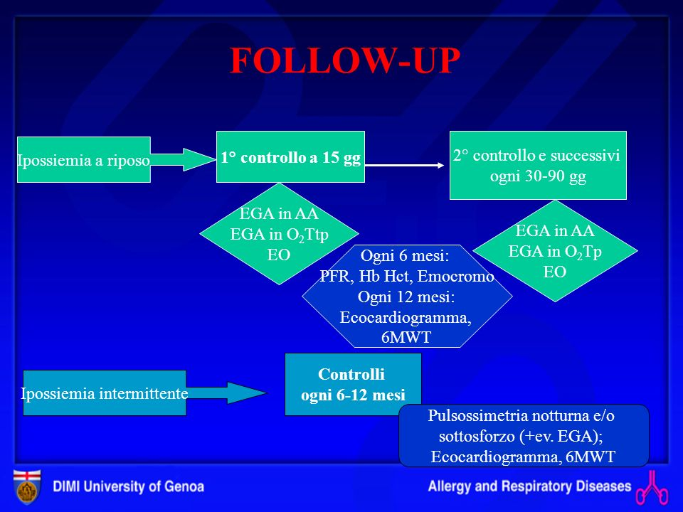 FOLLOW-UP 1° controllo a 15 gg 2° controllo e successivi