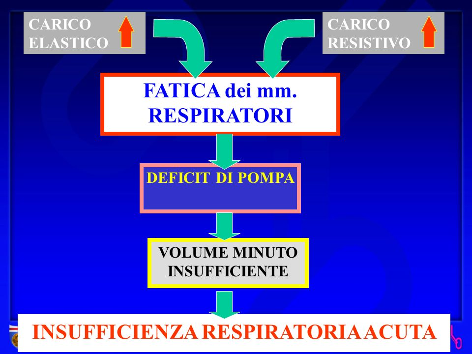 FATICA dei mm. RESPIRATORI INSUFFICIENZA RESPIRATORIA ACUTA