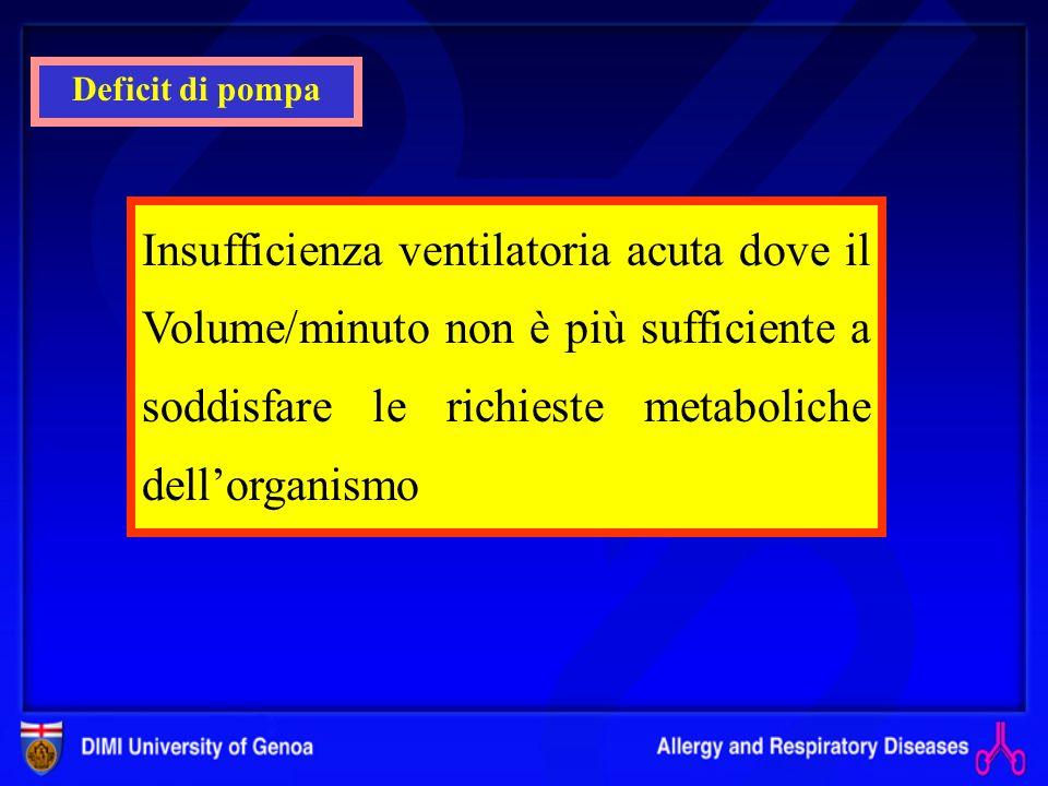 Deficit di pompa Insufficienza ventilatoria acuta dove il Volume/minuto non è più sufficiente a soddisfare le richieste metaboliche dell'organismo.