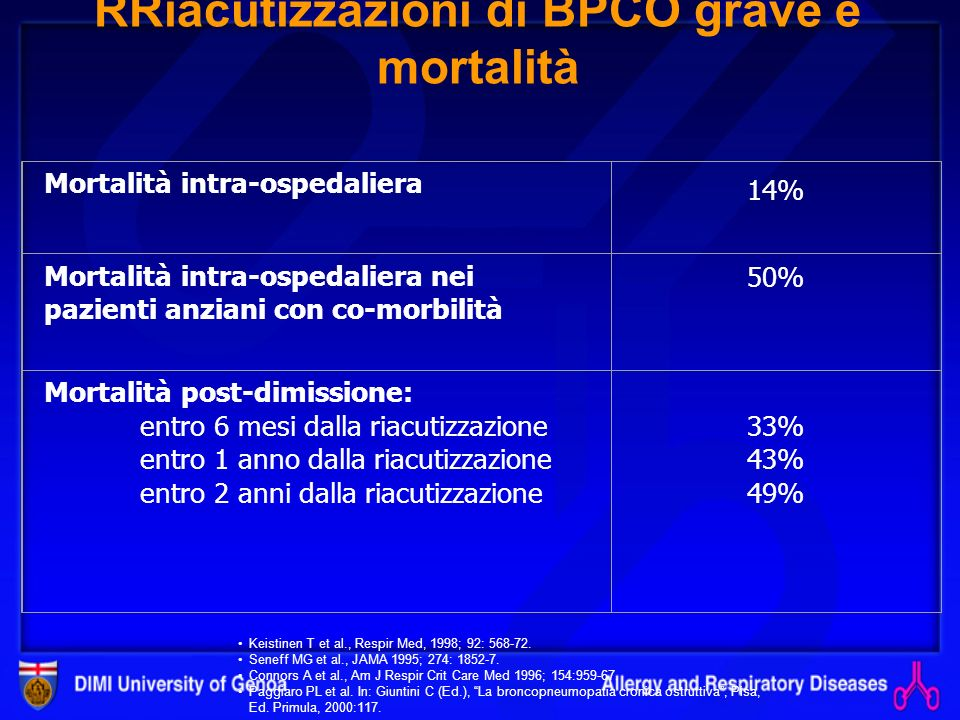 RRiacutizzazioni di BPCO grave e mortalità
