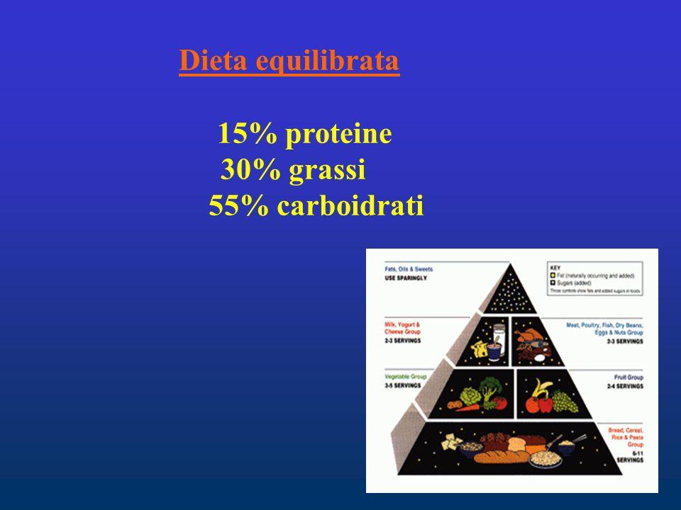 Dieta equilibrata 15% proteine 30% grassi 55% carboidrati