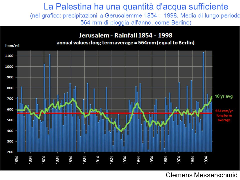 La Palestina ha una quantità d acqua sufficiente