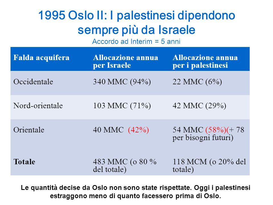 1995 Oslo II: I palestinesi dipendono sempre più da Israele Accordo ad Interim = 5 anni