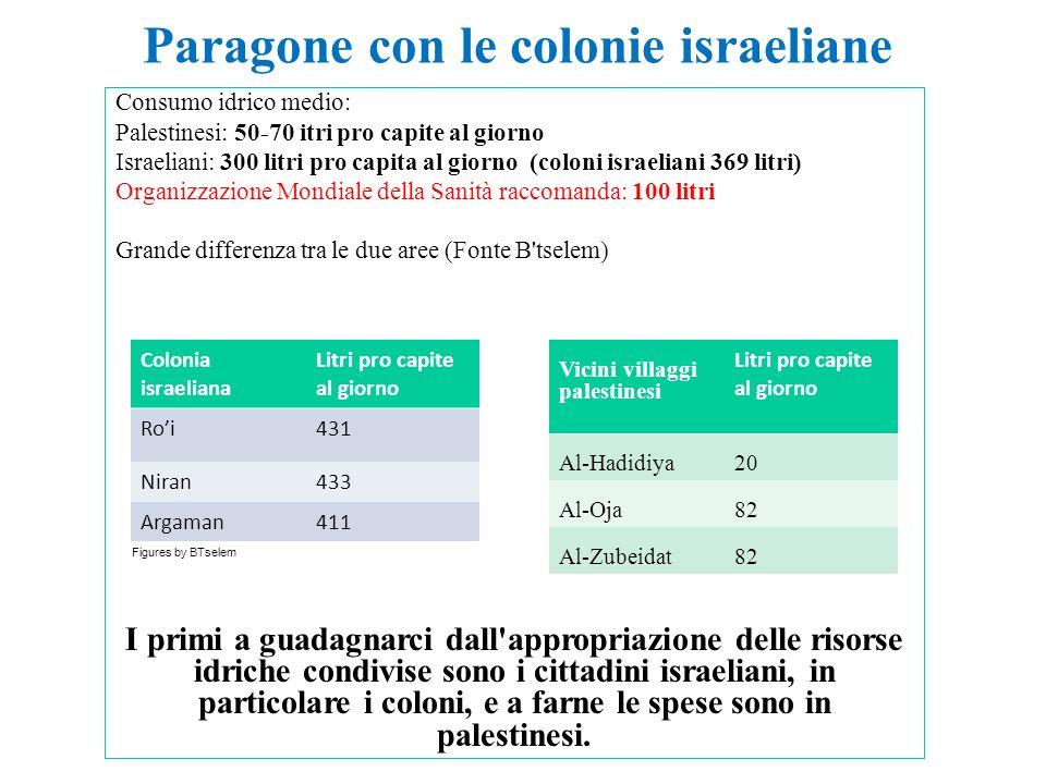 Paragone con le colonie israeliane