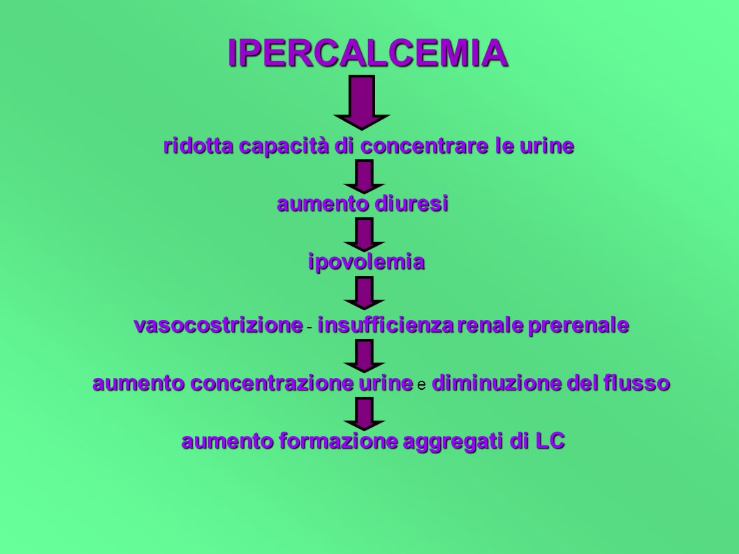 IPERCALCEMIA ridotta capacità di concentrare le urine aumento diuresi