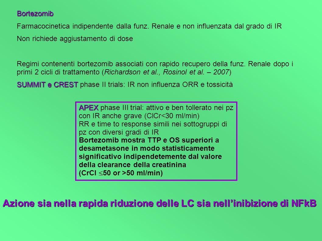 Azione sia nella rapida riduzione delle LC sia nell'inibizione di NFkB