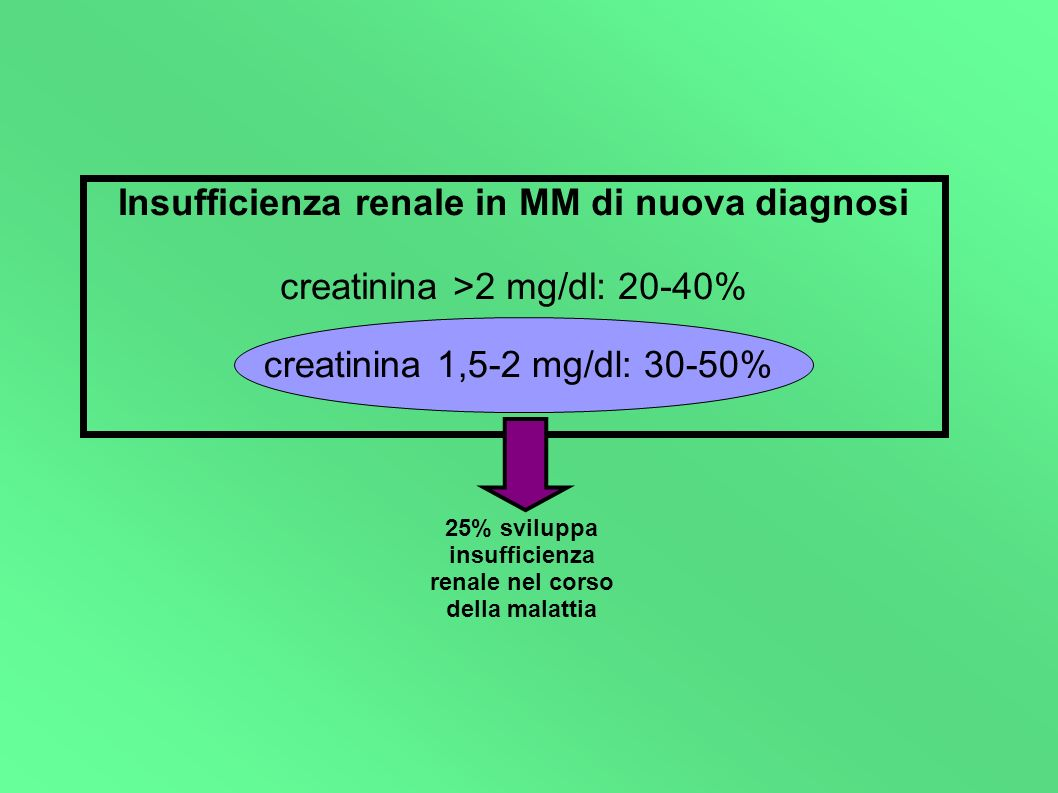 25% sviluppa insufficienza renale nel corso della malattia