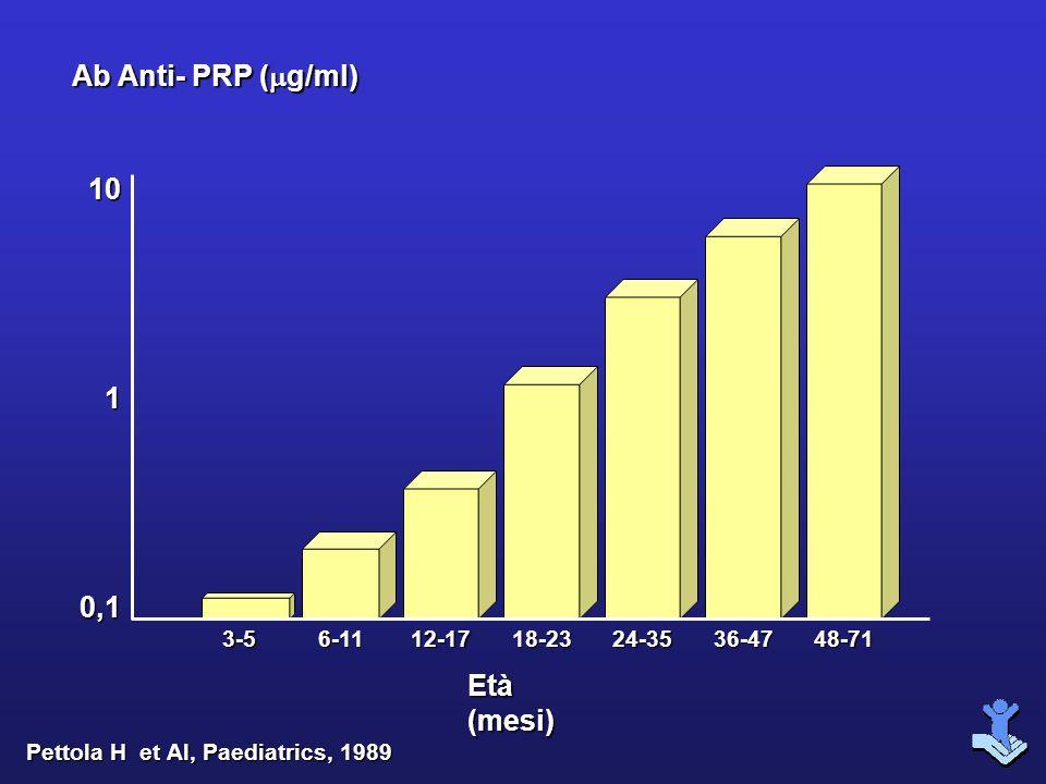 Pettola H et Al, Paediatrics, 1989