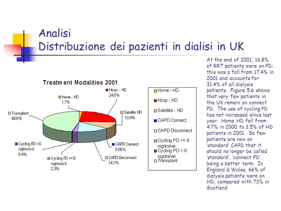 Analisi Distribuzione dei pazienti in dialisi in UK