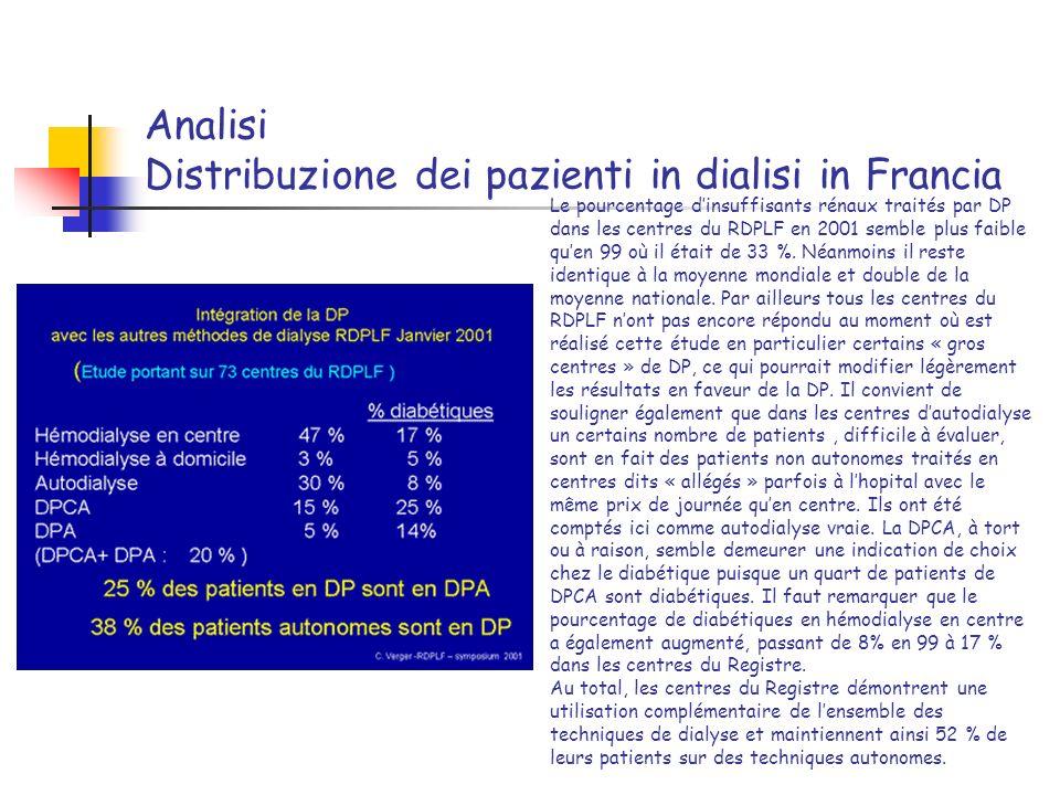 Analisi Distribuzione dei pazienti in dialisi in Francia