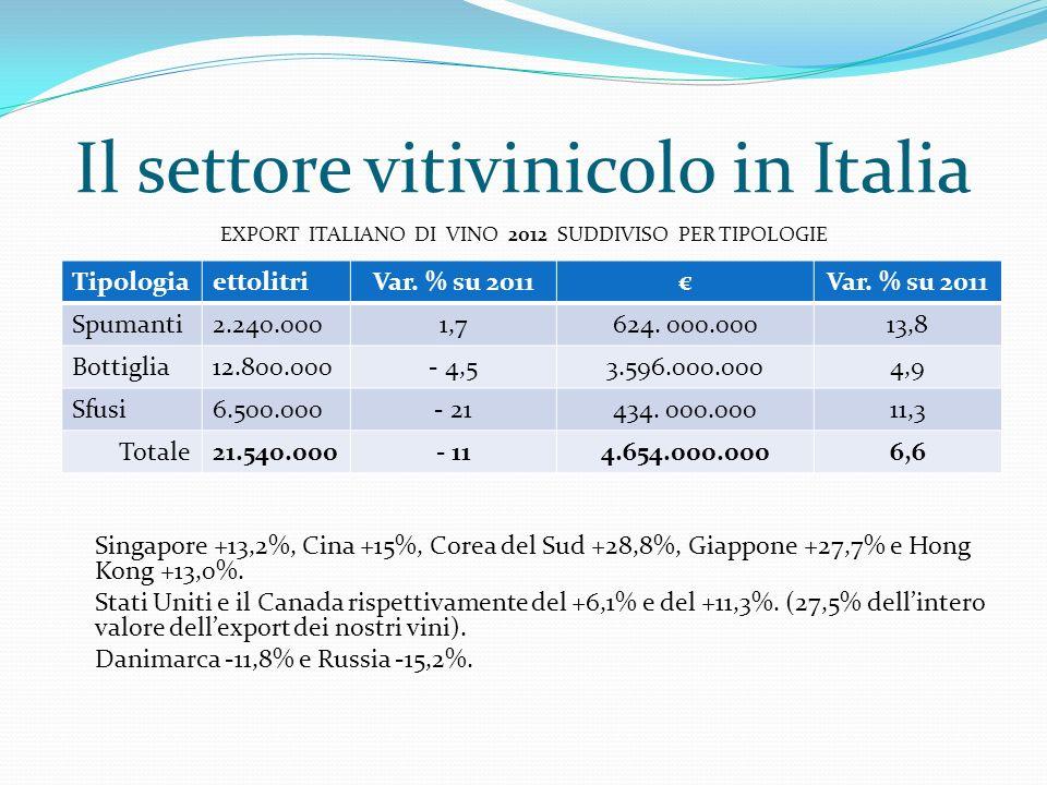 Il settore vitivinicolo in Italia