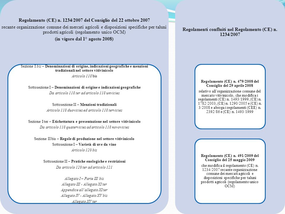 Regolamenti confluiti nel Regolamento (CE) n. 1234/2007