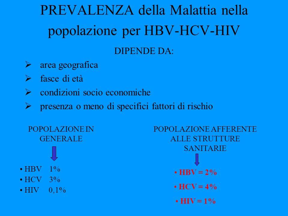PREVALENZA della Malattia nella popolazione per HBV-HCV-HIV